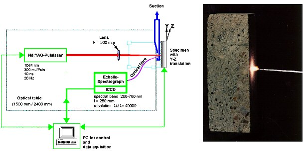 Fig 1: On The Left Side The Schematic Experimental Setup Is Shown. On The  Right Side A Photograph Shows The Plasma On The Surface Of A Building  Material.