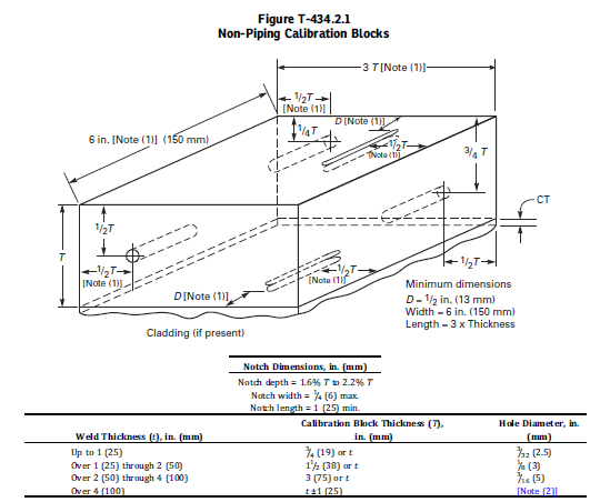SELECTION OF REFERENCE HOLE-ASME