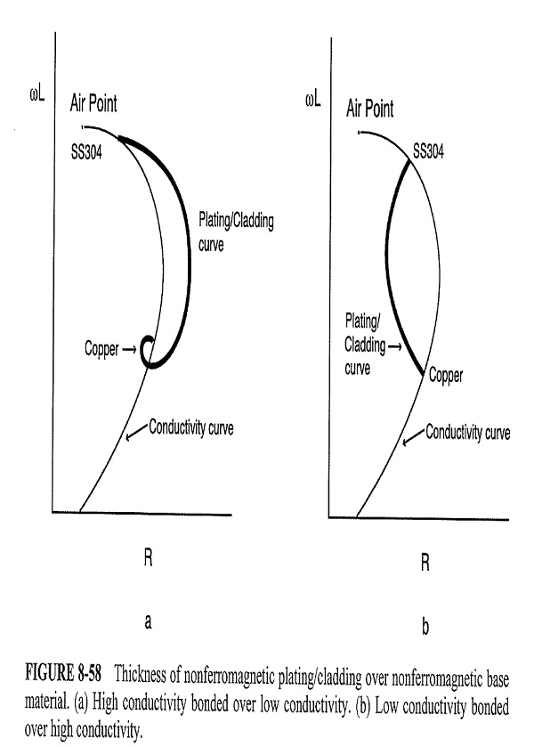 Plating effects on impedance plane diagram ccuart Images