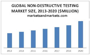 The Global Non Destructive Testing Market Is Estimated To